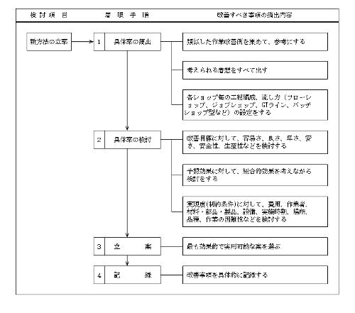図3 新方法立案の手順