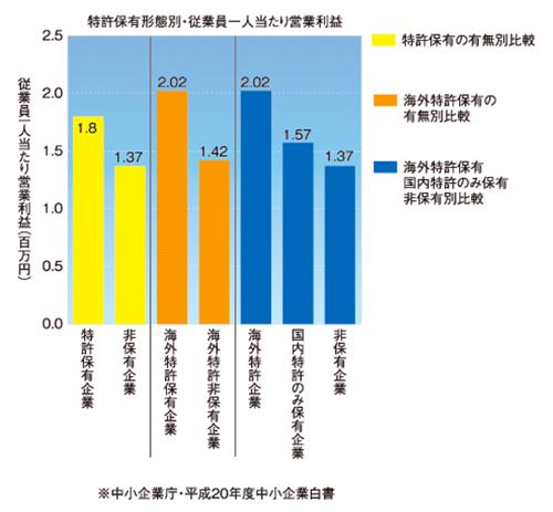 図1 特許の保有形態と従業員1人当たり営業利益の関係(国内中小企業、製造業対象)