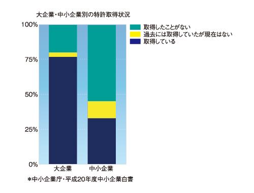 図2 大企業・中小企業別の特許取得状況