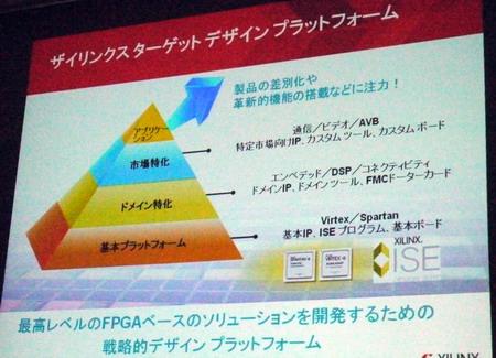 ザイリンクスが提唱するターゲット デザイン プラットフォーム(TDP)