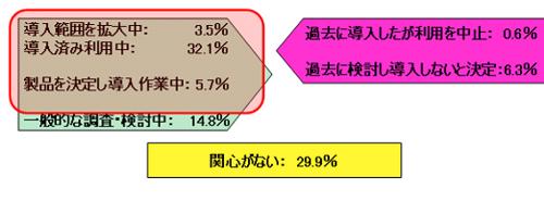 図1 ERPパッケージの導入状況