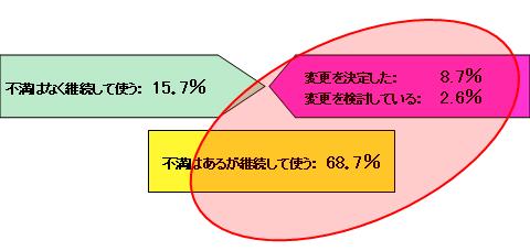 図2 現在利用中のERPパッケージに対する考え