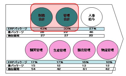 図3 ERPパッケージの主要アプリケーション別普及率