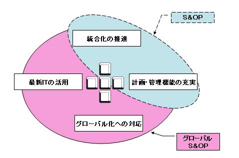 図4 「ERPクロス」:ERPのコンセプトを支える4つの要素