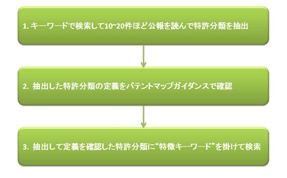 図3 カンタン3段ステップ特許検索方法