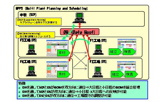 図2 筆者が支援した中国進出製造業におけるシステム運用の例