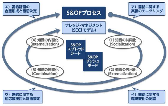図2 S&OPプロセスによるナレッジ・マネジメント