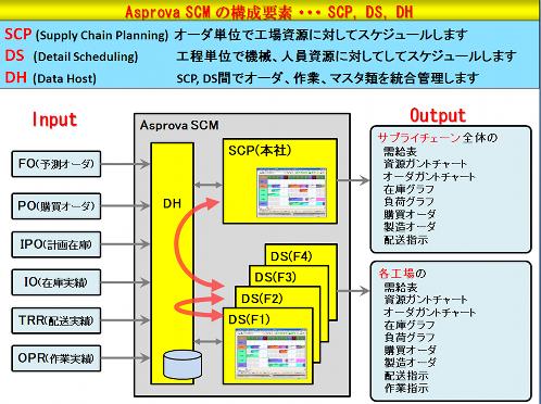 Asprova SCMが提供する機能の概要(当日の発表資料から転載)
