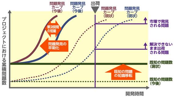 図1 フロントローディング化による開発期間短縮と残存問題の削減
