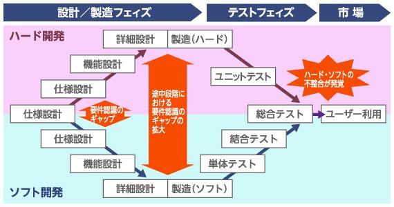 図2 ハード・ソフト統合製品の開発プロセス(2つのVプロセス)