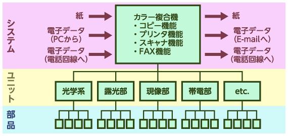 図3 カラー複合機の基本構成