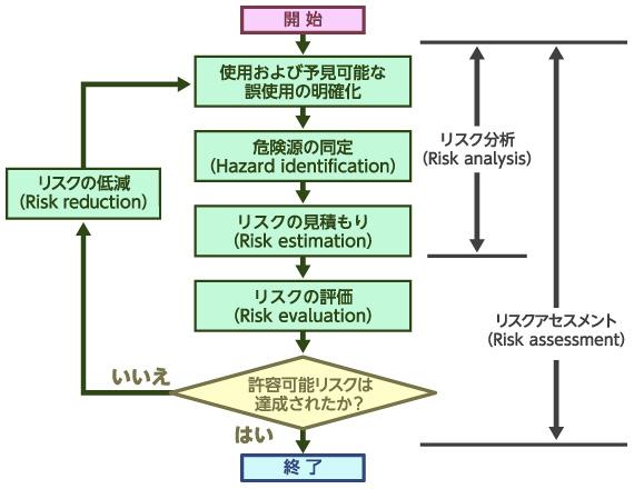 図6 リスクアセスメントの手順