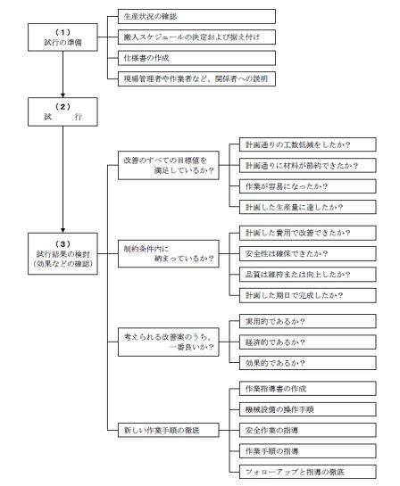 図1 試行の検討