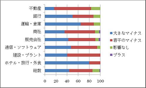 図1 日系企業活動実態調査(中国 非製造業対象、値:%)