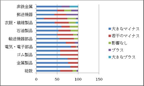 図2日系企業活動実態調査(中国 製造業対象、値:%)