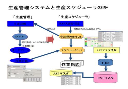 図3 典型的な日本本社工場の生産計画システムと中国工場の生産管理による納期回答