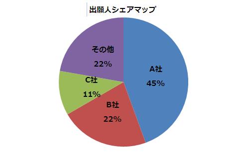 図2-1 出願人シェアマップ