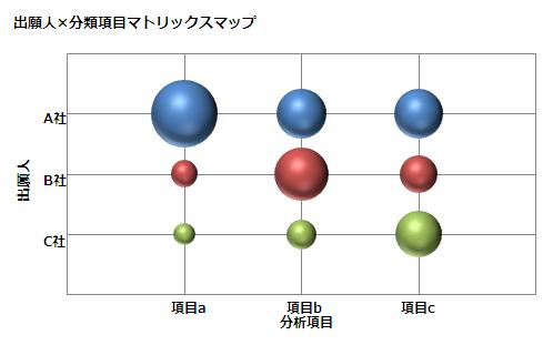 図3 出願人×分類項目マトリックスマップ