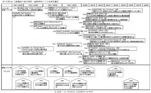 図4 技術変遷マップ