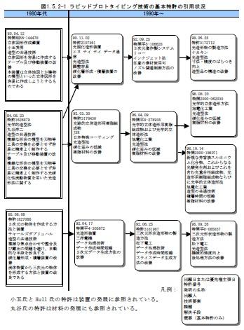 図5 引用・被引用マップ