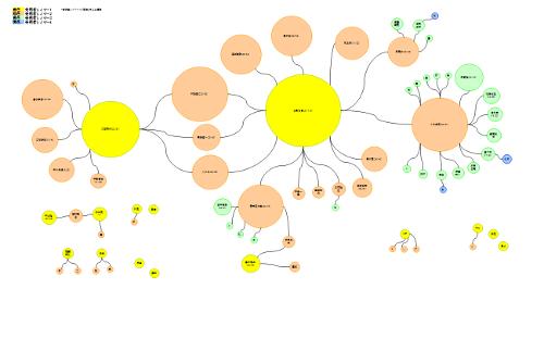 図7-2 発明者ネットワークマップ(東芝)