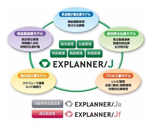 EXPLANNER/Jがカバーする範囲