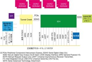 図1 ICMのブロックダイアグラム(提供:Intel社)