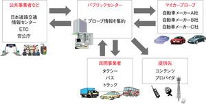 図2 プローブ情報を集約するパブリックセンター(提供:ITS Japan)