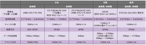 表1日本/米国/欧州のITS向け無線通信規格