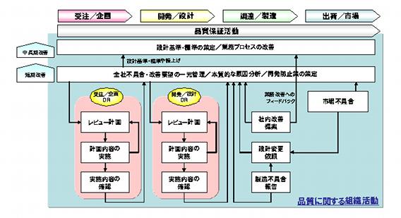 図2 既知の問題の知識移転サイクル