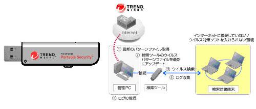Trend Micro Portable Security(TMPS)の機能イメージ(プレス資料より転載)