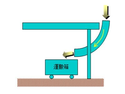 図2 落とし送り装置