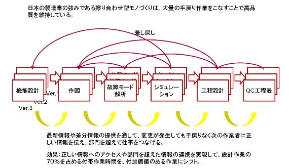 図1 擦り合わせ型モノづくりでは手戻りが多い