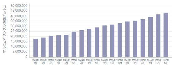 McAfee Labsデータベースに登録されたマルウェアの種類の総数