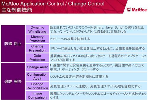 McAfee Application Control/Change Control 主な制御機能 ※出典:マカフィー