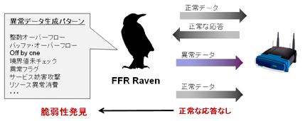 FFR RavenによるFuzzing