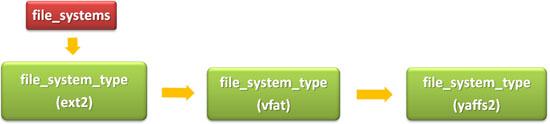 ファイルシステム種別のデータ管理