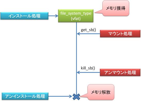 file_system_typeのライフサイクル