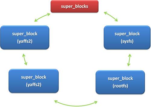 super_blockのリスト管理