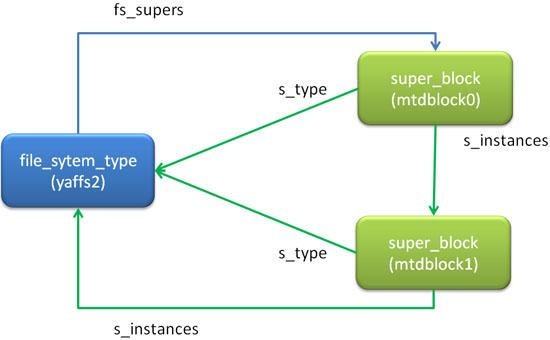 同じファイルシステム同士のsuper_blockのリスト構造
