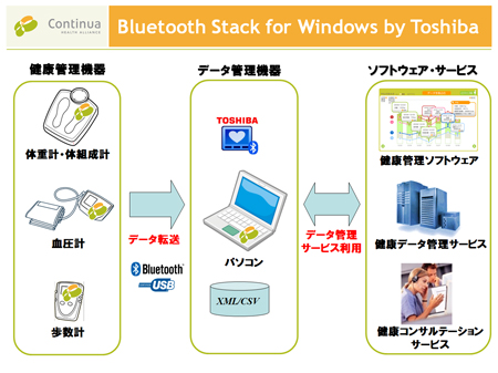 BluetoothStack for Windows by Toshiba