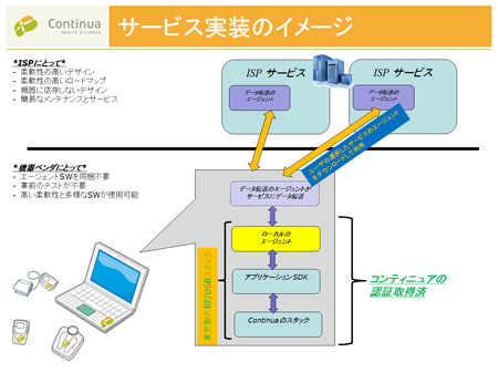 サービス実装のイメージ