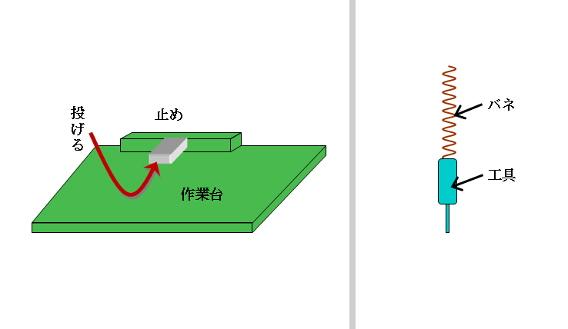 図1 止め(左)/図2 工具の吊り下げ(右)