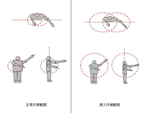 図3 作業範囲