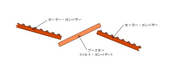 図4 ハンピング