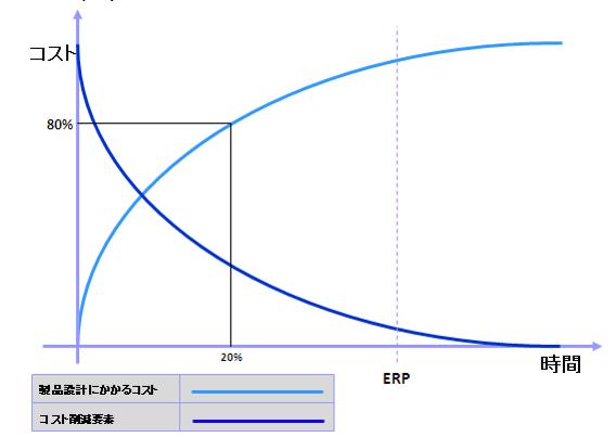 図1 プロダクトライフサイクルとプロダクトコスト