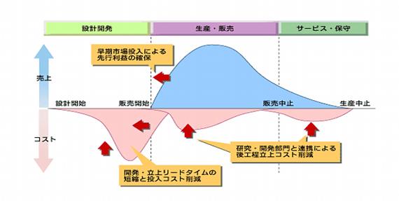 図2 プロダクトライフサイクルコスト