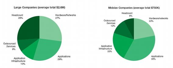 図4 PLMプロジェクト予算