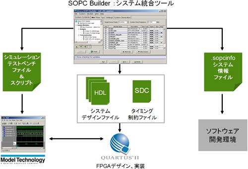 システム統合ツール「SOPC Builder」