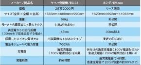 表1「EC-03」と「EV-neo」の比較